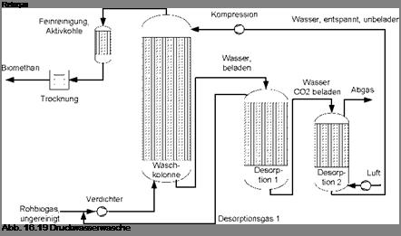 methanemissionen biogasanlagen grenzwert