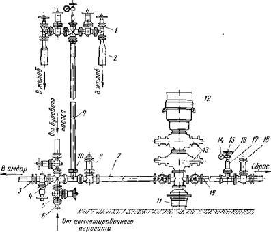и обвязки устья скважины: