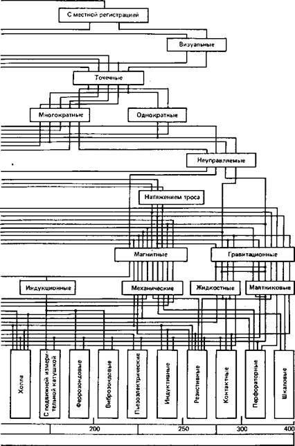 Инерционные инклинометры
