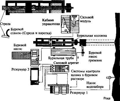 Схема расположения оборудования буровой установки модели 60/300КМ.  Резервуар 2. Гидроциклон.  Вибрационная мешалка.