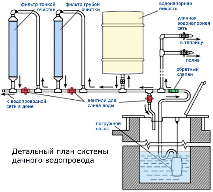Как разморозить канализацию в частном доме своими